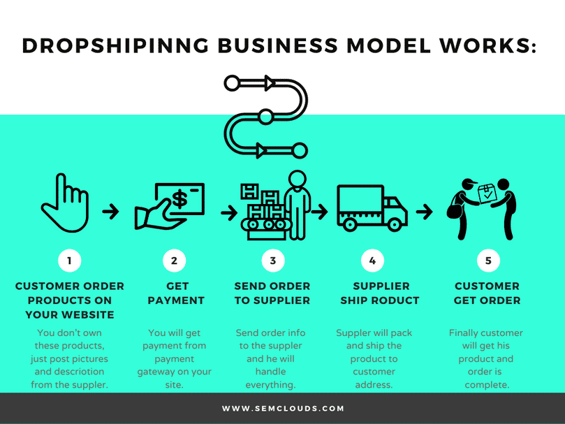 Dropshipping India: How to Start Dropshipping Business in India